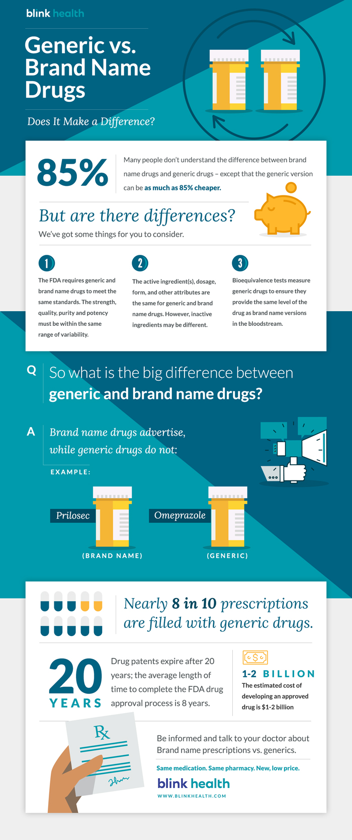 generic vs brand name drugs