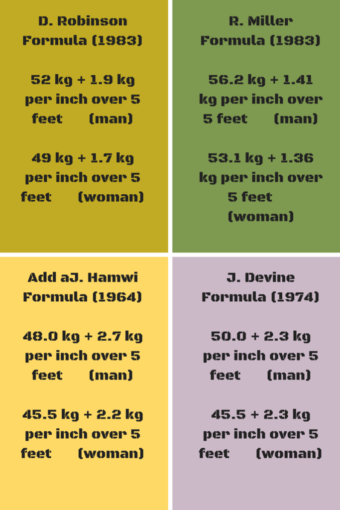 Ideal Body Weight Formulas