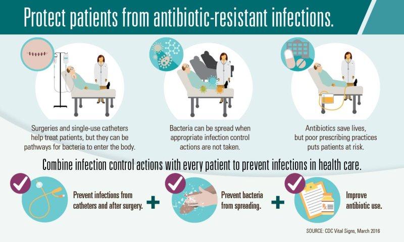 Superbug antibiotic-resistance